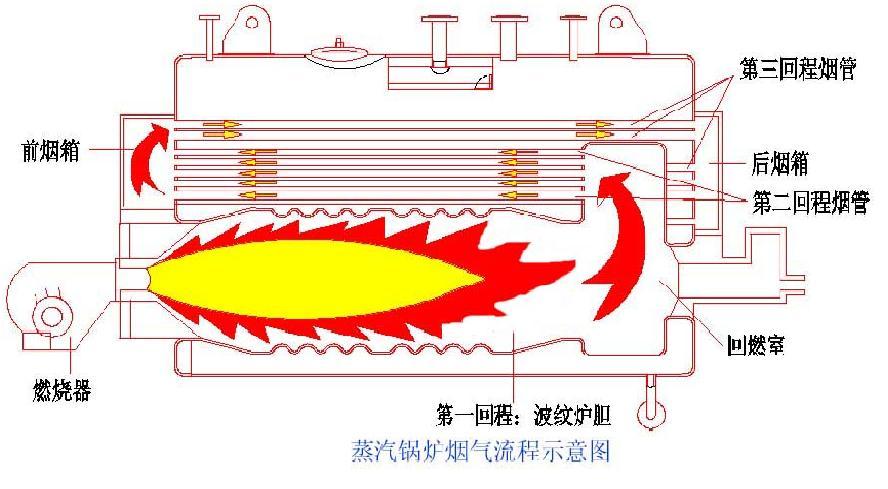 王经理 qq:1207206380 1吨燃气锅炉,尺寸3561*1690*1910,锅炉水