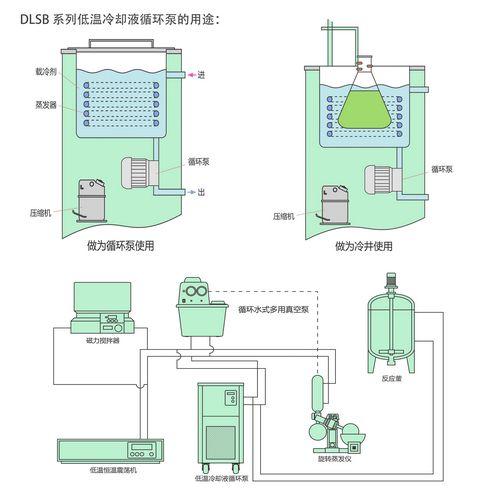 低温冷却液循环泵功能