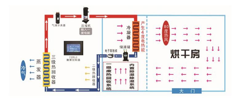 国信热泵烘干机工作原理示意图